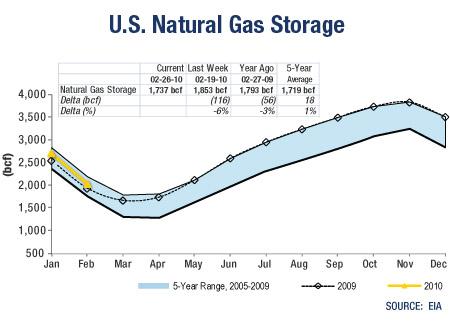 GRAPH: US Natural Gas Storage