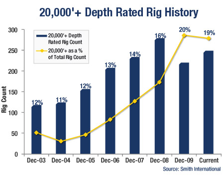 GRAPH: Oil Rigs vs. Gas Rigs During the 2009/2010 Recovery (indexed to 100 at bottom)