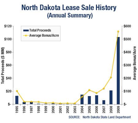 GRAPH: North Dakota Lease Sale History (Annual Summary)