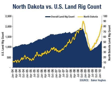 GRAPH: North Dakota vs. U.S. Land Rig Count