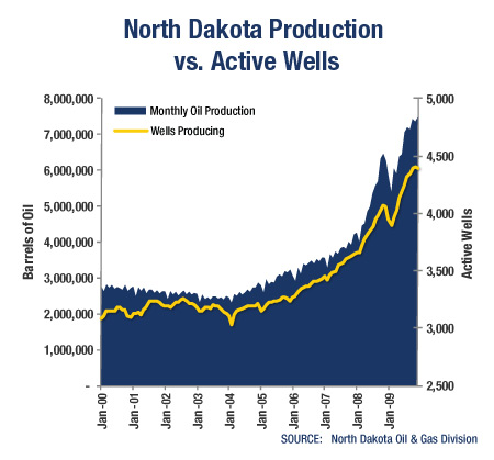 GRAPH: North Dakota Production vs. Active Wells