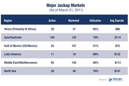 Major Jackup Markets