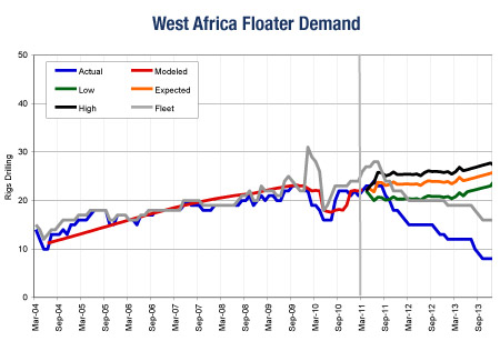 West Africa Floater Demand