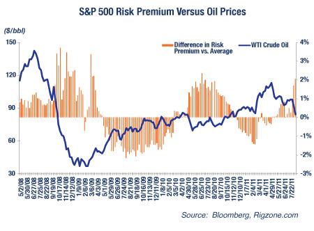 S&P 500 Risk Premium vs. Oil Prices