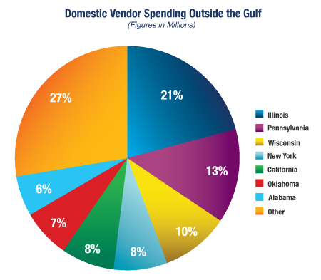 Domestic Vendor Spending Outside the Gulf: Figure In Millions