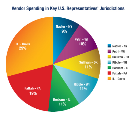 Vendor Spending In Key U.S. Representatives' Jurisdictions