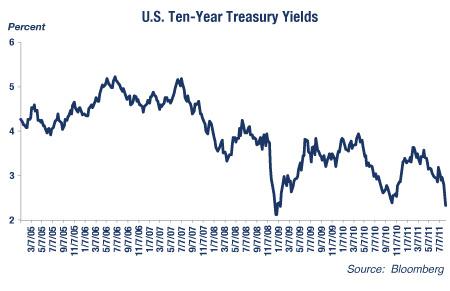 U.S. Ten Year Treasury Yields