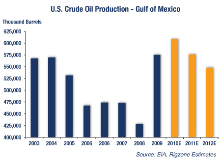 U.S. Crude Oil Production - Gulf Of Mexico