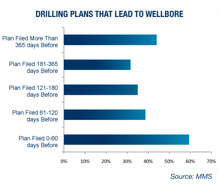GRAPH: Drilling Plants THat Lead to Wellbore