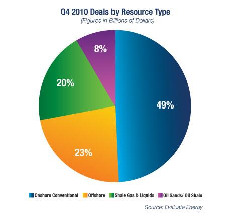 Q4 2010 Deals by Resource Type