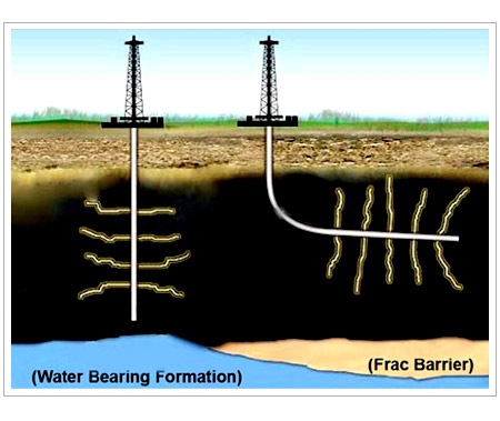 Shale Gas Drilling Techniques