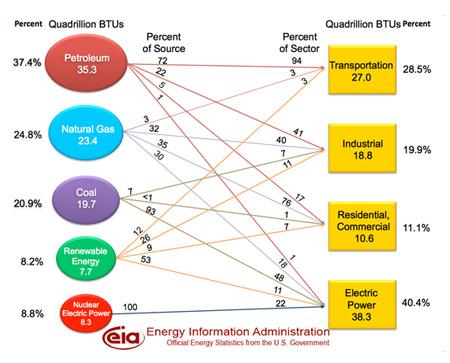 Energy Information Administration - Felmy