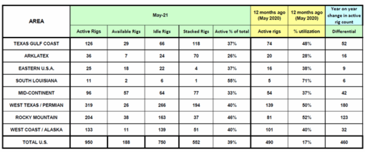 May-rig-count
