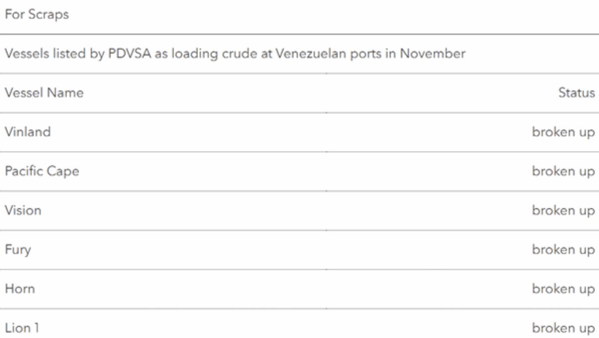 PDVSA_Vessels