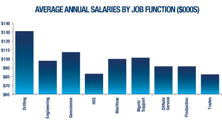 Average Annual Salaries By Job Function ($000s)