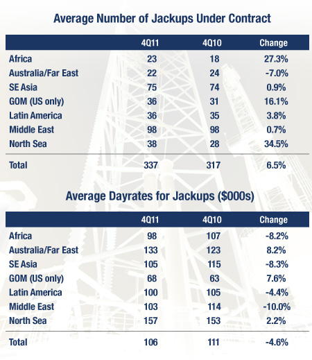Average Number of Jackups Under Contract and Average Dayrates for Jackups ($000)