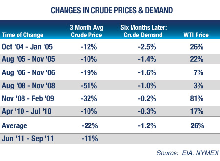Changes in Crude Prices & Demand