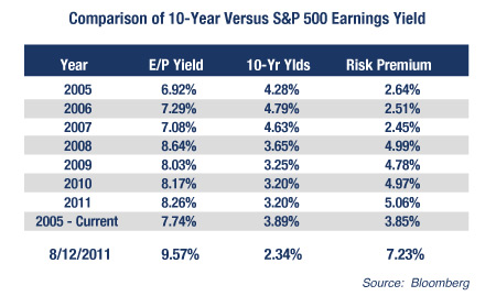 Comparison of 10 year vs. S&P 500 Earnings Yield;