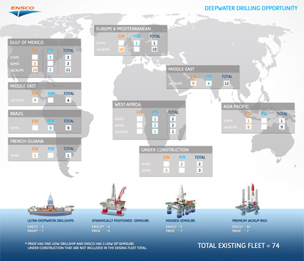 Deepwater Drilling Opportunity