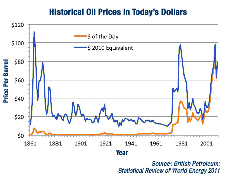 Historical Oil Prices in Today's Dollars