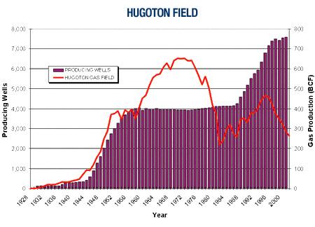 Hugoton Field