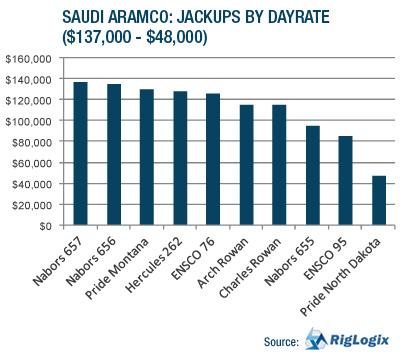 Analysis: Saudi Aramco's Rig Appetite | Rigzone