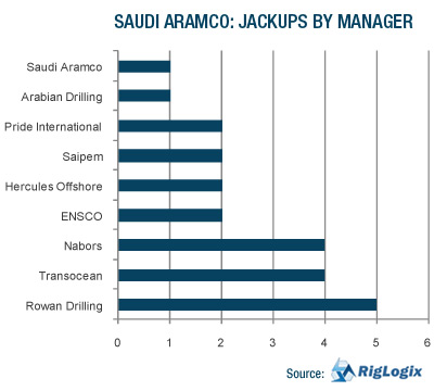 a business analysis of aramco View reem alasadi's profile on linkedin, the world's largest professional community reem has 7 jobs listed on their profile see the complete profile on linkedin and discover reem's connections and jobs at similar companies.
