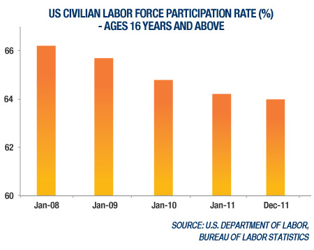 US Civilian Labor Force Participation Rate (%) - Ages 16 Years and Above