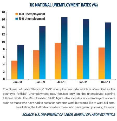 US National Unemployment Rates - Percentage