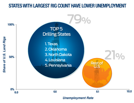 States With Largest Rig Count Have Lower Unemployment