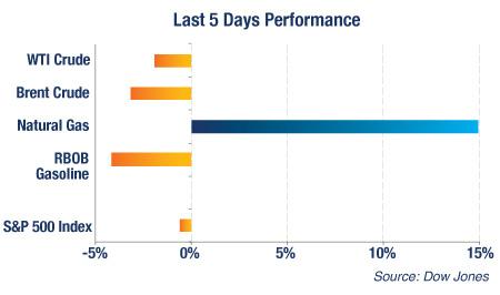 Last 5 Days Performance
