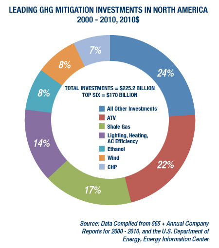 leading ghg mitigation investments in north america 2000 - 2010, 2010$