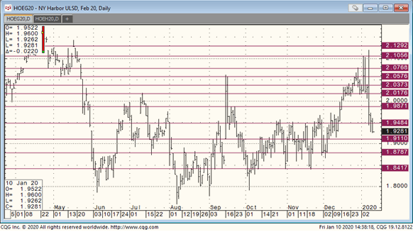 Heating Oil Prices >> Oil Prices Down For The Week Rigzone