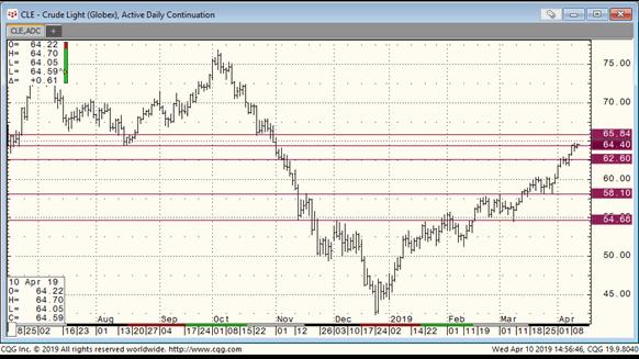 Crude Oil Crosses Threshold   Rigzone