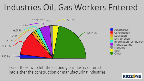 Oil & Gas Jobs By Terms