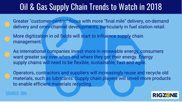 Supply Chain Pro Foresees 2018 Oil and Gas Ramp-up | Rigzone