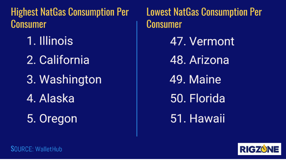 Highest and Lowest US Natural Gas Consumption Per Consumer