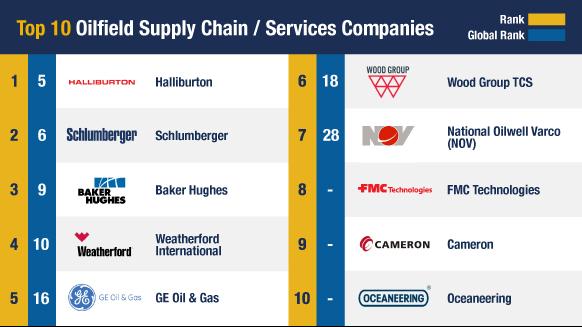 Oilfield Services Companies