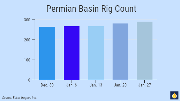 A Primed Pump: Can the Mighty Permian Basin Live Up To The Hype ...