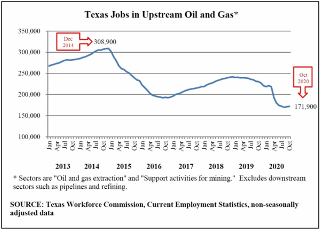 TX Oil and Gas Jobs Graphic