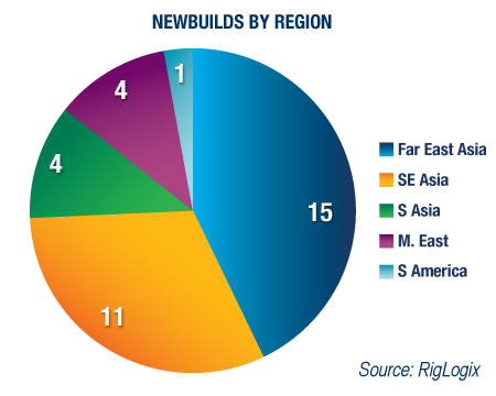 Newbuilds by Region