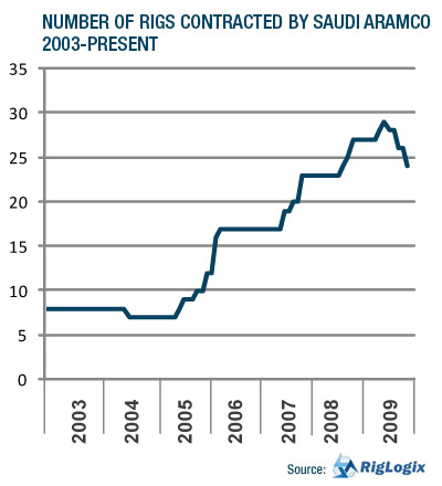 NUMBER OF RIGS CONTRACTED BY SAUDI ARAMCO 2003-PRESENT