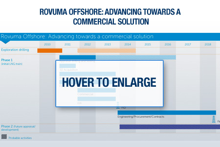 Rovuma Offshore: Advancing Towards A commercial Solution