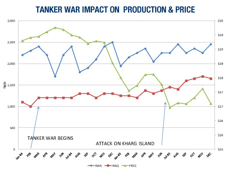 Tanker War Impact On Production and Price