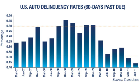 U.S. Auto Delinquency Rates (60 - Days Past Due)