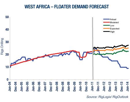 West Africa - Floater Demand Forecast