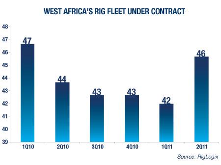 West Africa's Rig Fleet Under Contract