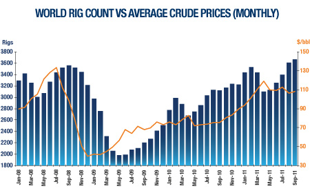 World Rig Count vs Average Crude Prices (Monthly)