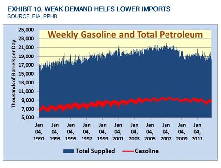 Exhibit 10. Weak Demand Helps Lower Imports