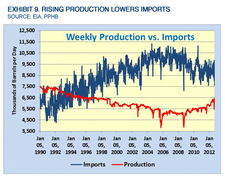 Exhibit 9. Rising Production Lowers Imports